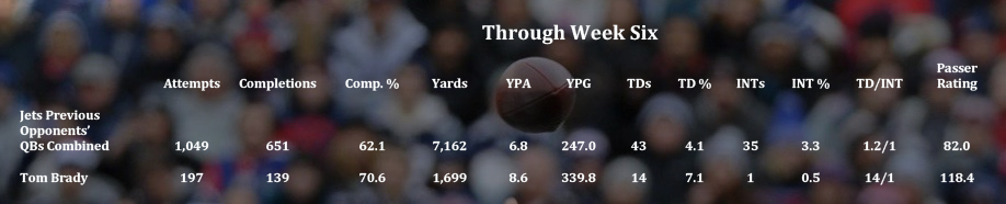 JetsOpponentQBs_Brady_throughweek6