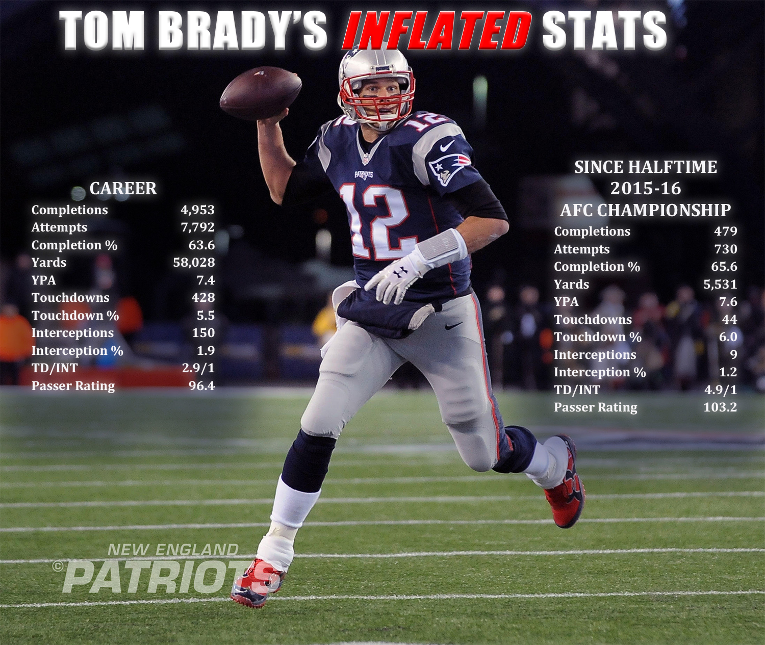 BradysInflatedStatsDivRound